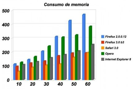 Browser Memory Comparation