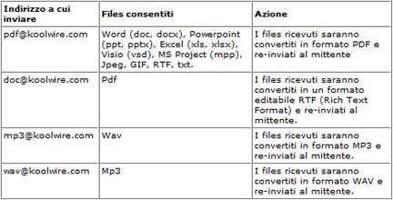 koolWIRE conversioni file email