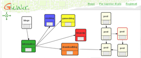 Glinkr: mind mapping e flowchart in italiano