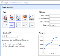 Grafici per Google Spreadsheets