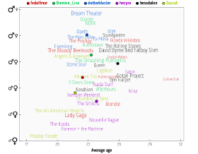 Last.fm Gender Plots