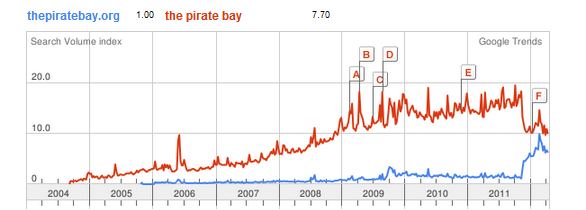 pirate-bay-google
