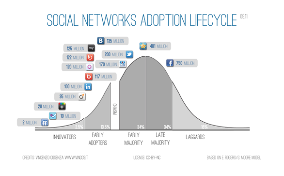 Social Network Adoption Lifecycle
