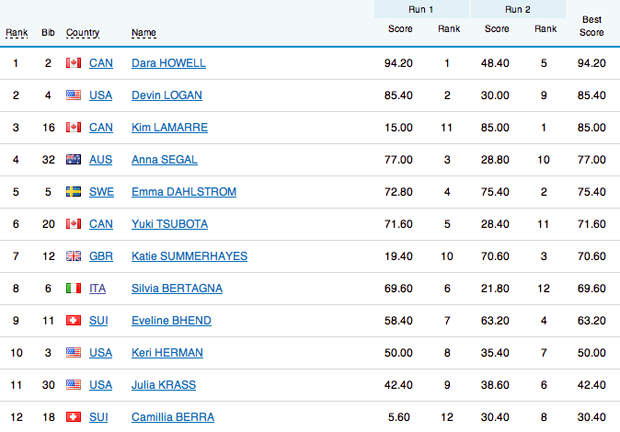 Classifica finale slopestyle donne - Freestyle