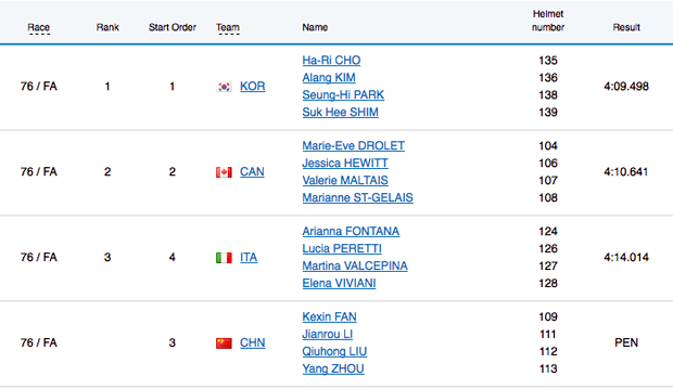 Classifica Short Track Staffetta 3000 m femminile
