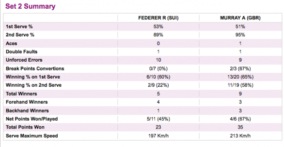 Londra 2012, Federer Murray, statistiche secondo set