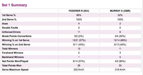 Roger Federer - Andy Murray, Londra 2012, le statistiche del primo set
