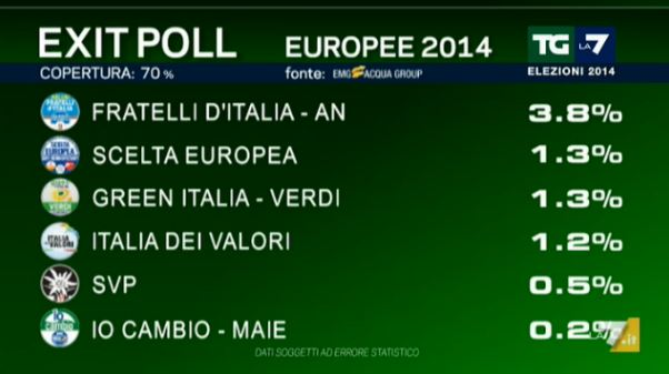 exit poll 2